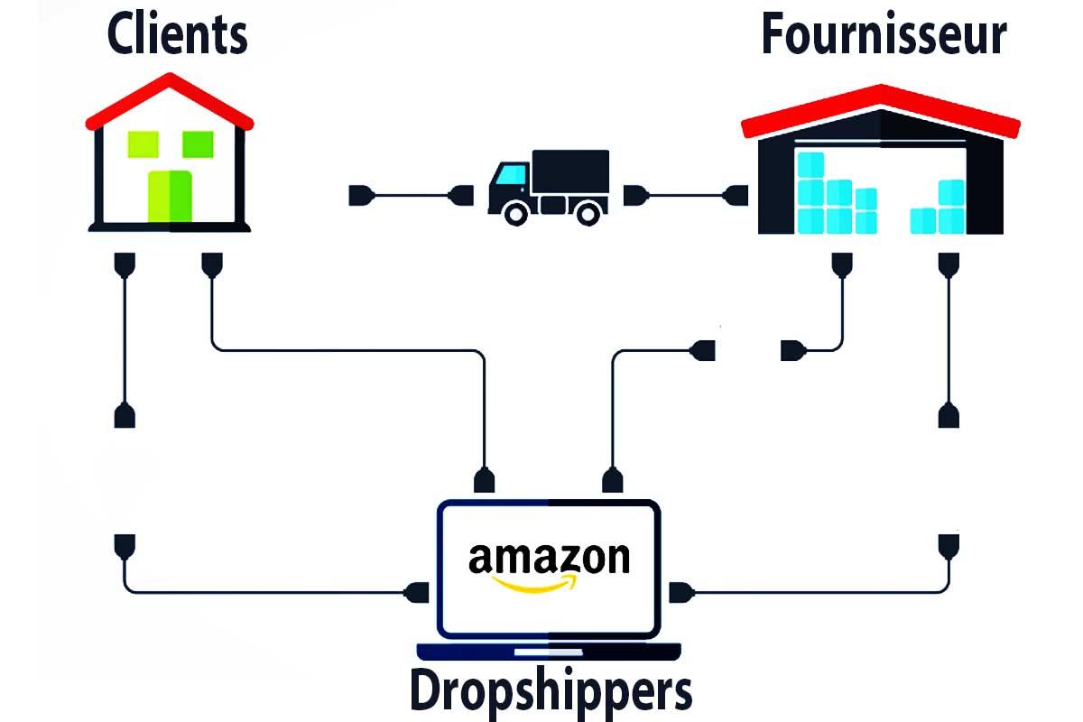 Comment faire du Dropshipping sur Amazon